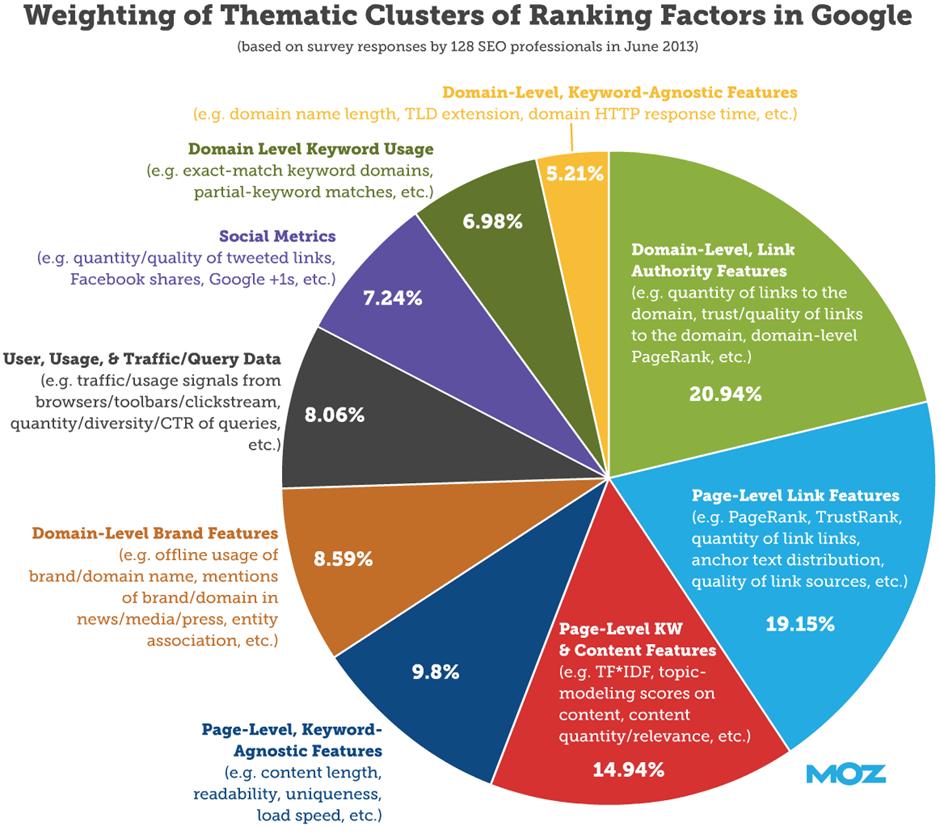 SEO Ranking Factors 2020