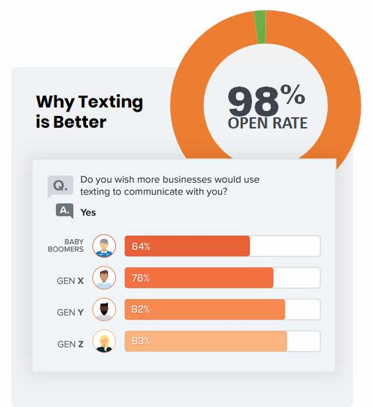 utext why 98 prefer texting